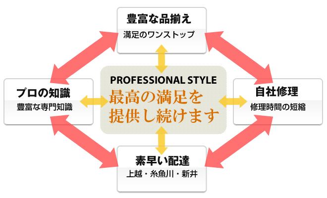 上野金物のプロフェッショナルスタイル